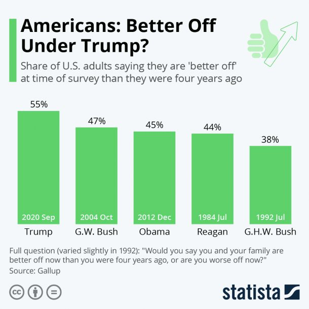 Americans Better Off Under Trump