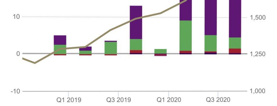 Gold ETF Demand Sets Record