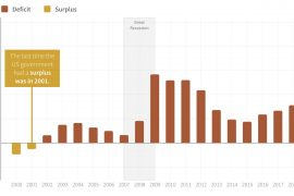 What is a Budget Surplus?