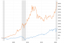 Stock Market vs Gold Price 20 Years