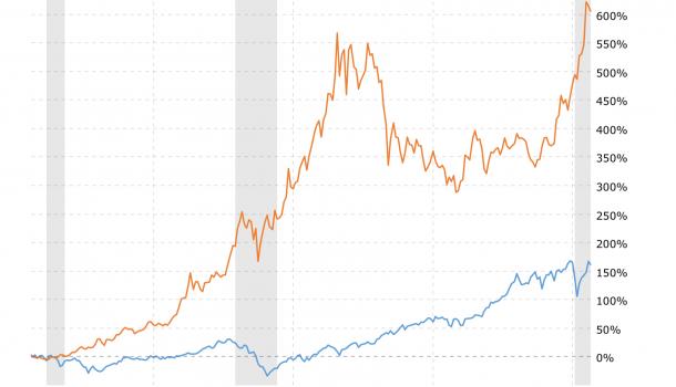 Stock Market vs Gold Price 20 Years