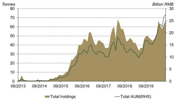 Chinese Investors Love Gold