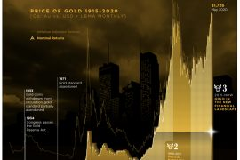 Visual Price of Gold 1915-2020