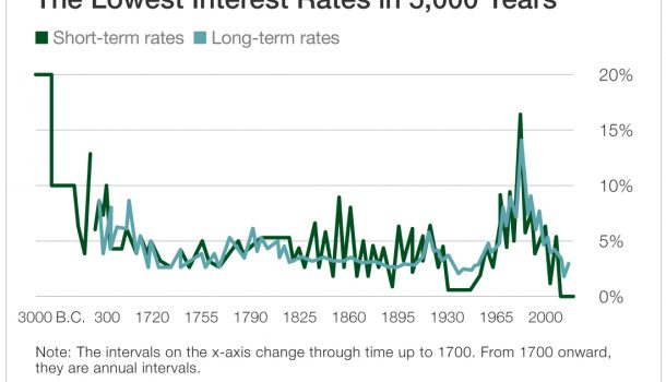 Lowest Interest Rates in 5,000 Years