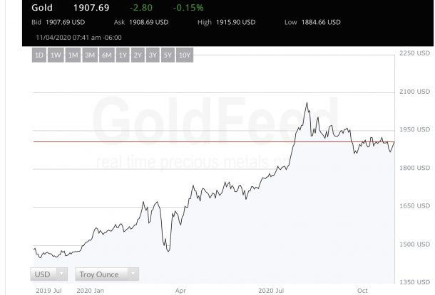 Big Election Day Win as Gold Tops $1,900