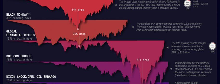 Market Crashes—S&P 500