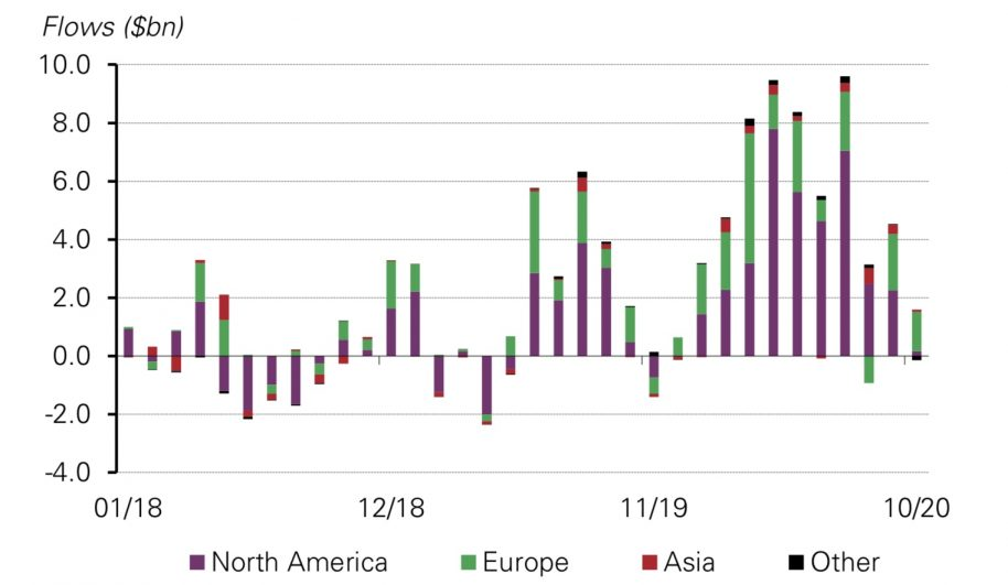 Gold ETF Inflows Continue at Lower Pace