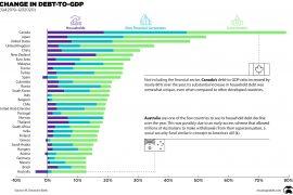 A World Debt Explosion