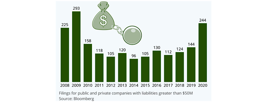 Corporate Bankruptcies 2nd Only to Great Recession