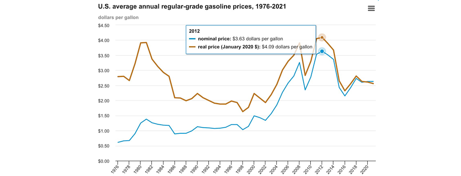 Expect Gas Prices to Double