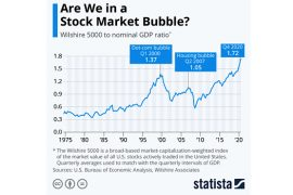 Yep… It's a Stock Market Bubble