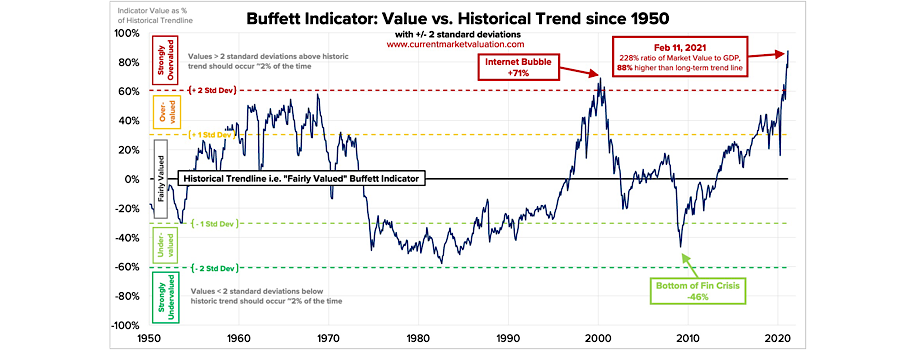 All-Time High Buffett Indicator Says— Stocks Too Expensive!