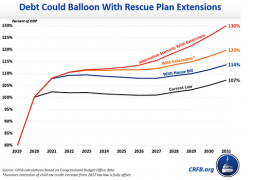 $1.9 Trillion Rescue Could Create $4 Trillion in Debt