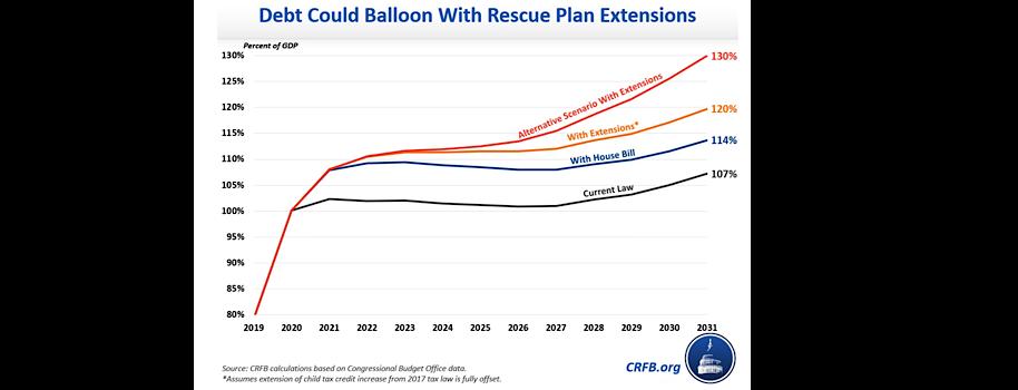 $1.9 Trillion Rescue Could Create $4 Trillion in Debt