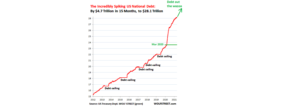 Can an Economy Fueled by Massive Debt Survive?