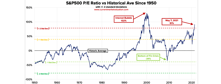 S&P 500 Highly Overvalued Today