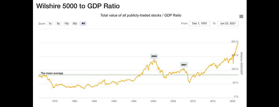 Buffett Indicator Warns of Overpriced Stocks